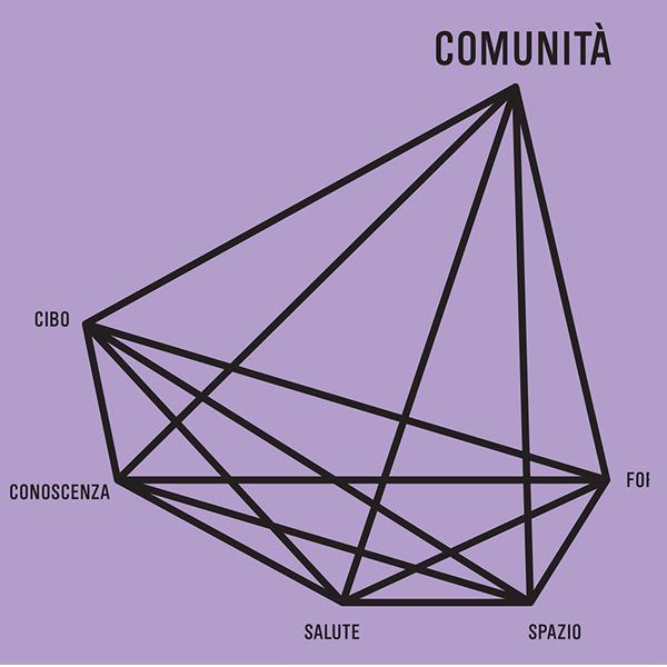 Le conseguenze del futuro: Comunità. Nuove società, nuove economie